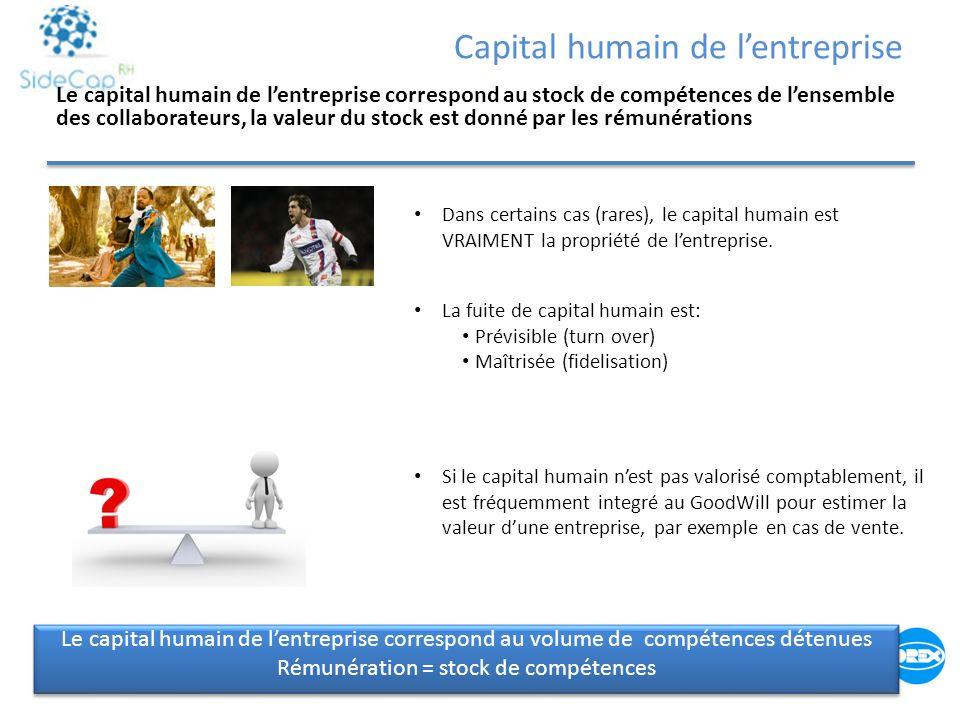 Capital humain de l'entreprise