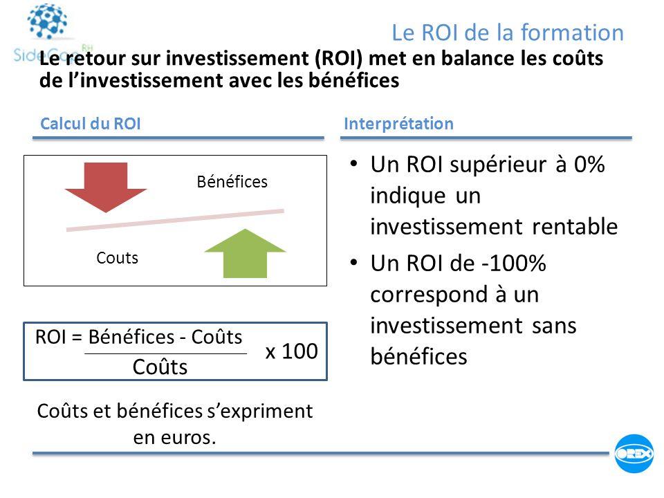 Coûts et bénéfices s'expriment en euros.