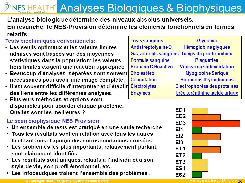 Analyses Biologiques & Biophysiques