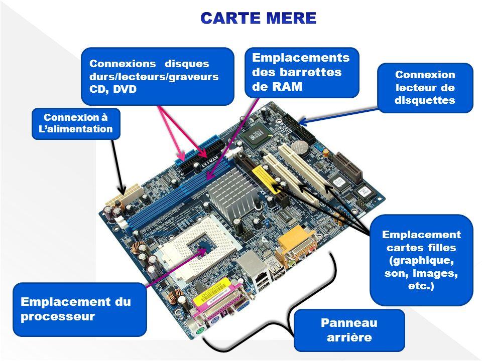CARTE MERE Emplacements des barrettes de RAM Emplacement du processeur