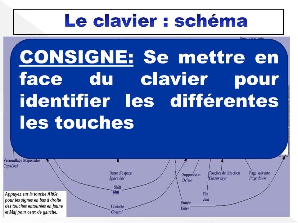 Le clavier : schéma CONSIGNE: Se mettre en face du clavier pour identifier les différentes les touches.