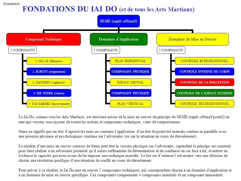 FONDATIONS DU IAI DO (et de tous les Arts Martiaux)