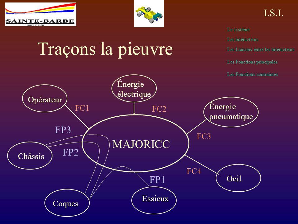 Traçons la pieuvre MAJORICC FP3 FP2 FP1 Énergie électrique Opérateur