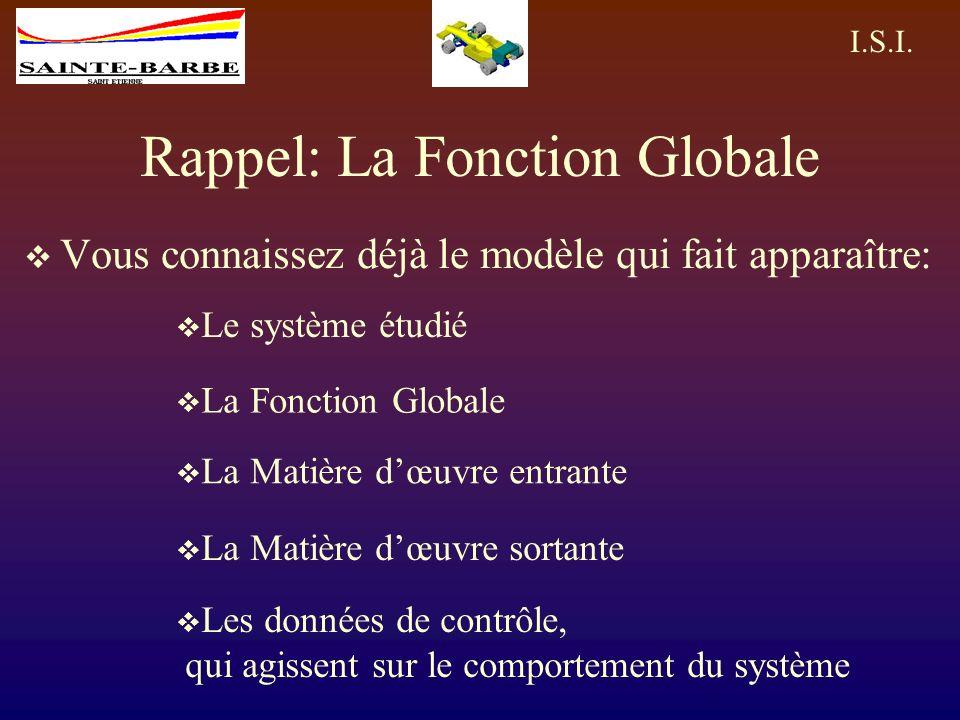 Rappel: La Fonction Globale