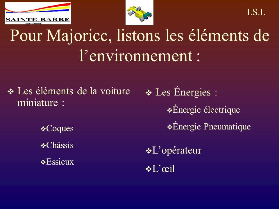 Pour Majoricc, listons les éléments de l'environnement :