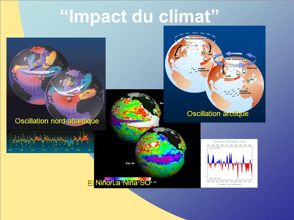 Impact du climat Oscillation arctique Oscillation nord-atlantique