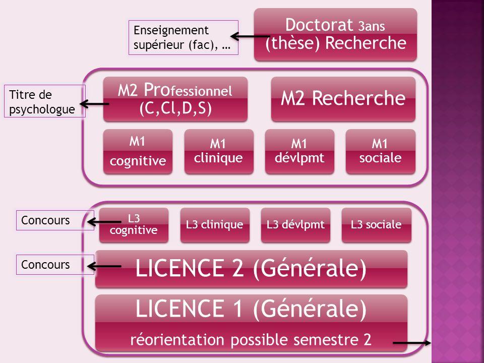 LICENCE 1 (Générale) LICENCE 2 (Générale) M2 Recherche