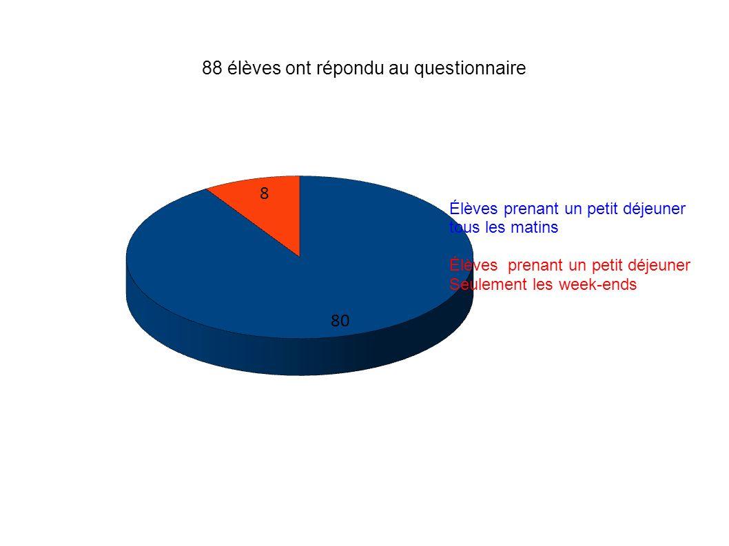 88 élèves ont répondu au questionnaire