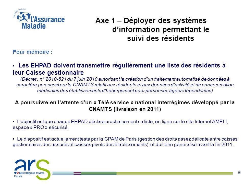 Axe 1 – Déployer des systèmes d'information permettant le suivi des résidents