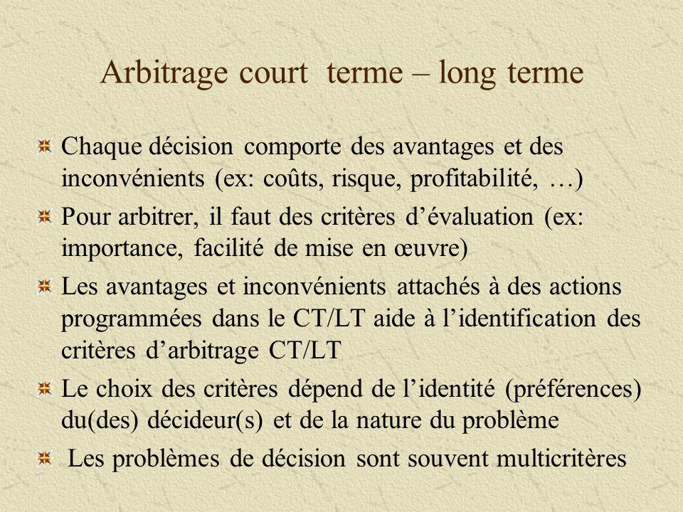 Arbitrage court terme – long terme