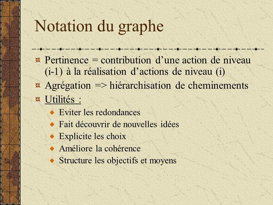 Notation du graphe Pertinence = contribution d'une action de niveau (i-1) à la réalisation d'actions de niveau (i)