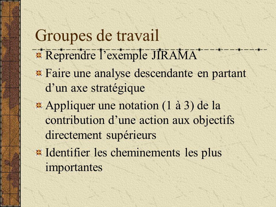 Groupes de travail Reprendre l'exemple JIRAMA