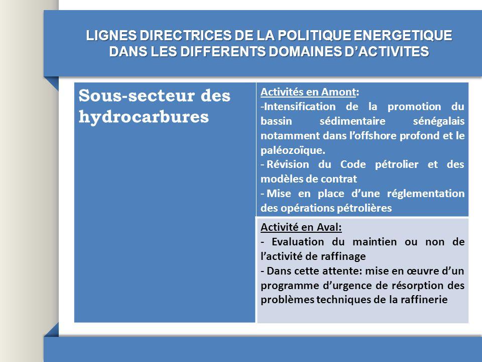 Sous-secteur des hydrocarbures