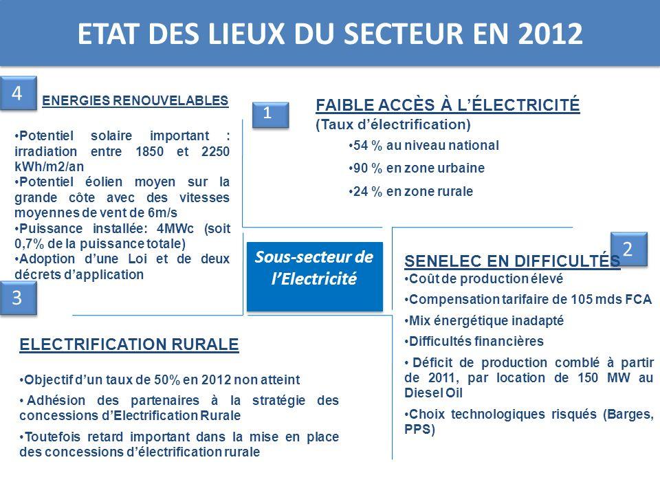 ETAT DES LIEUX DU SECTEUR EN 2012