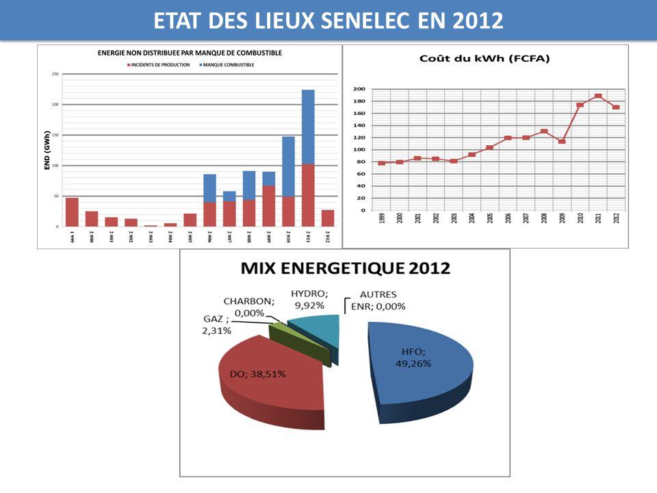 ETAT DES LIEUX SENELEC EN 2012