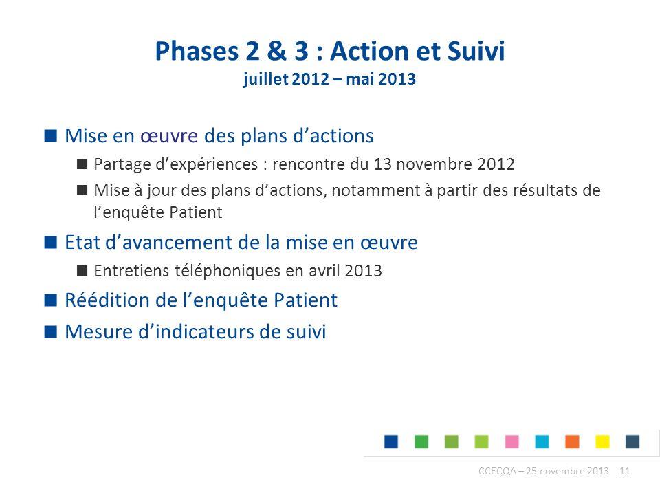 Phases 2 & 3 : Action et Suivi juillet 2012 – mai 2013