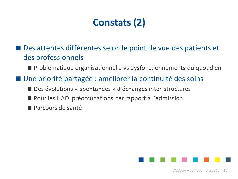 Constats (2) Des attentes différentes selon le point de vue des patients et des professionnels.
