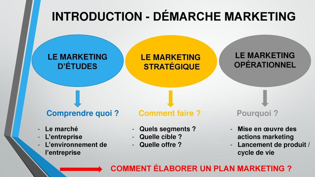 INTRODUCTION - DÉMARCHE MARKETING