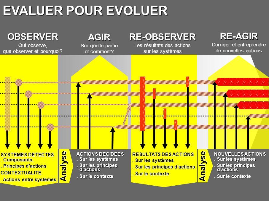 EVALUER POUR EVOLUER OBSERVER Qui observe, que observer et pourquoi RE-OBSERVER Les résultats des actions sur les systèmes.