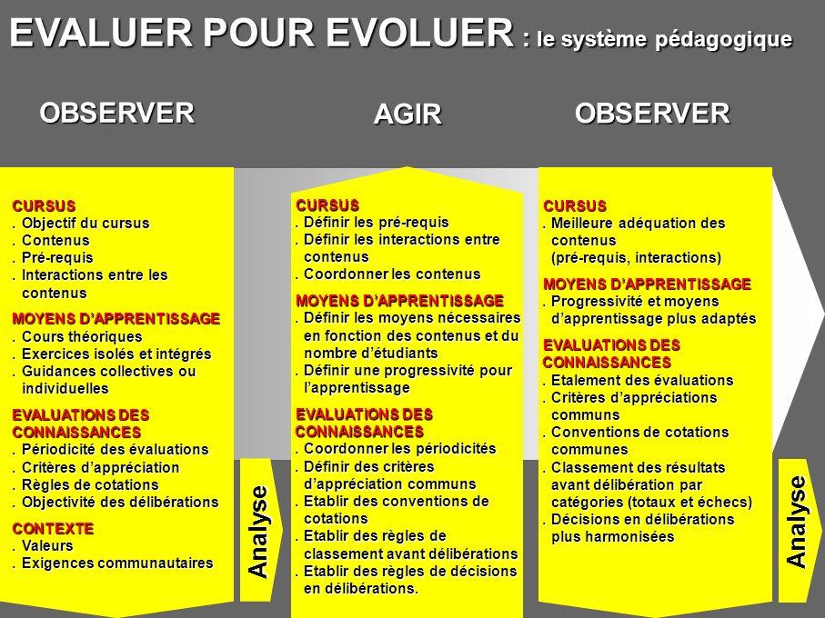 EVALUER POUR EVOLUER : le système pédagogique