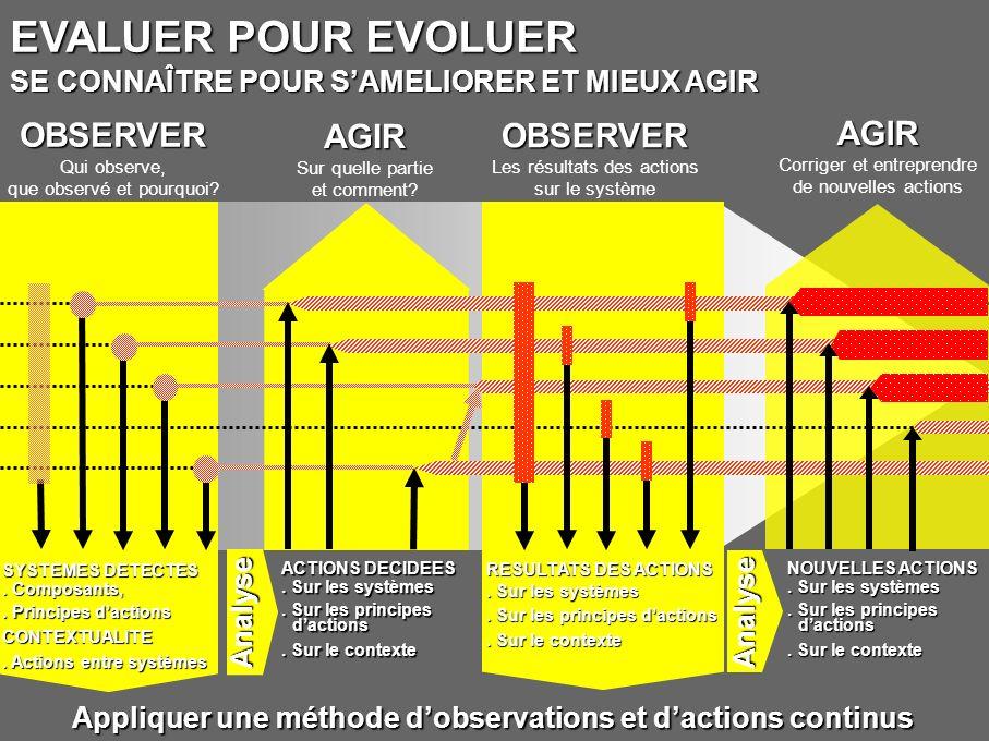 Appliquer une méthode d'observations et d'actions continus