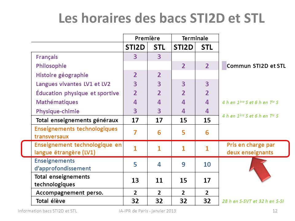 Les horaires des bacs STI2D et STL