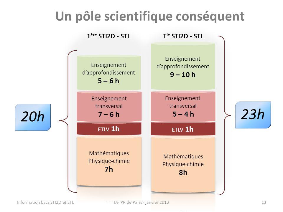 Un pôle scientifique conséquent
