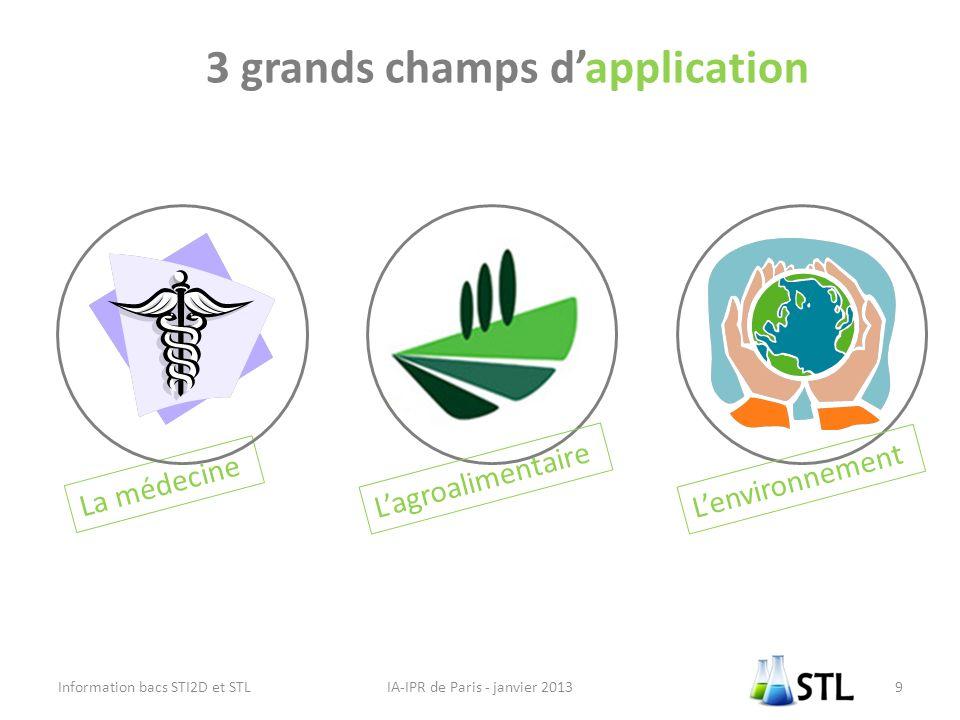 3 grands champs d'application