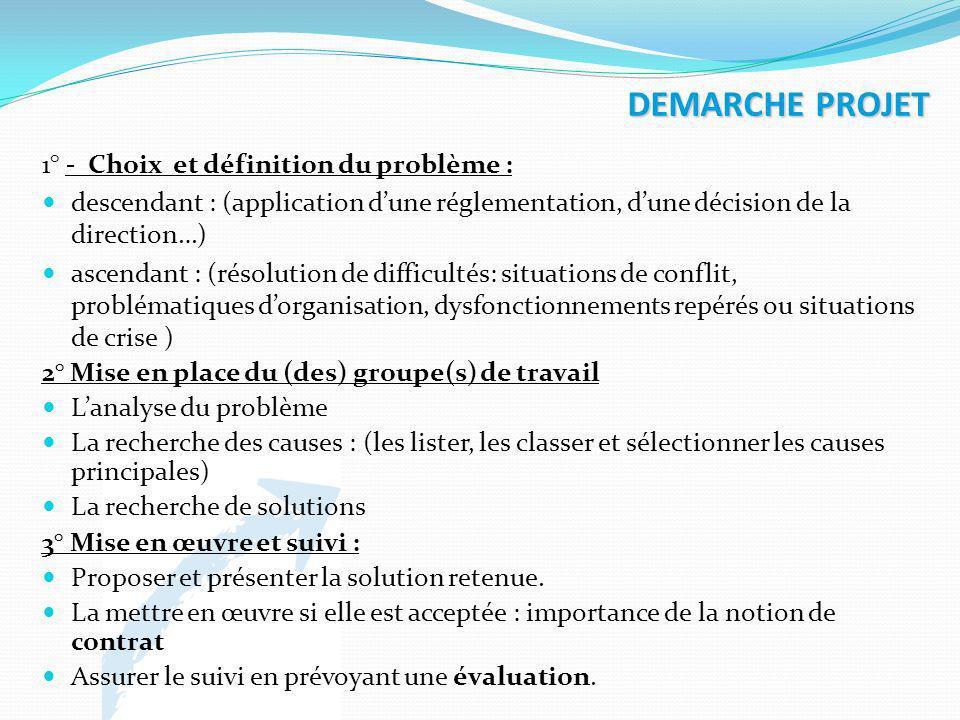 DEMARCHE PROJET 1° - Choix et définition du problème :