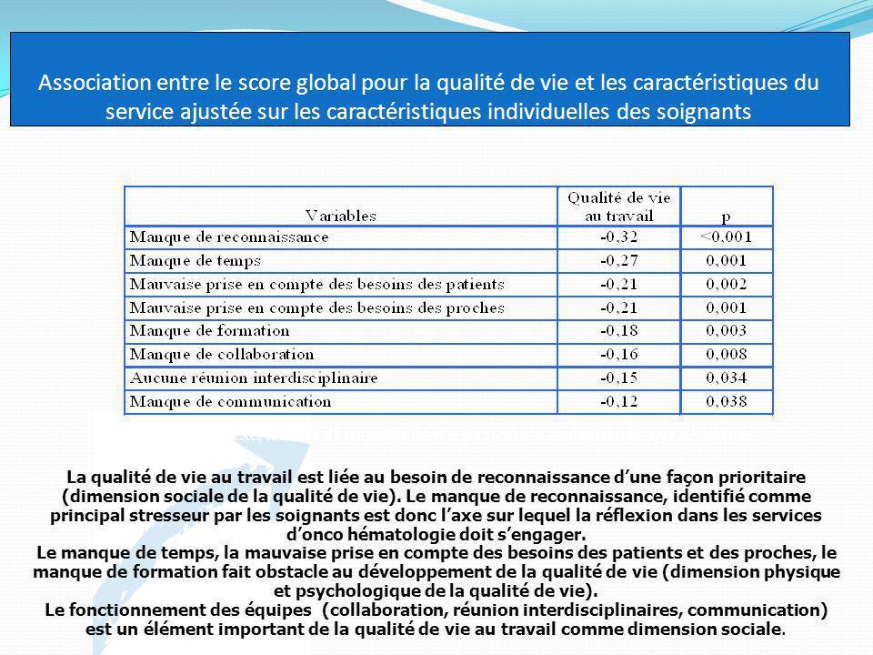 Association entre le score global pour la qualité de vie et les caractéristiques du service ajustée sur les caractéristiques individuelles des soignants