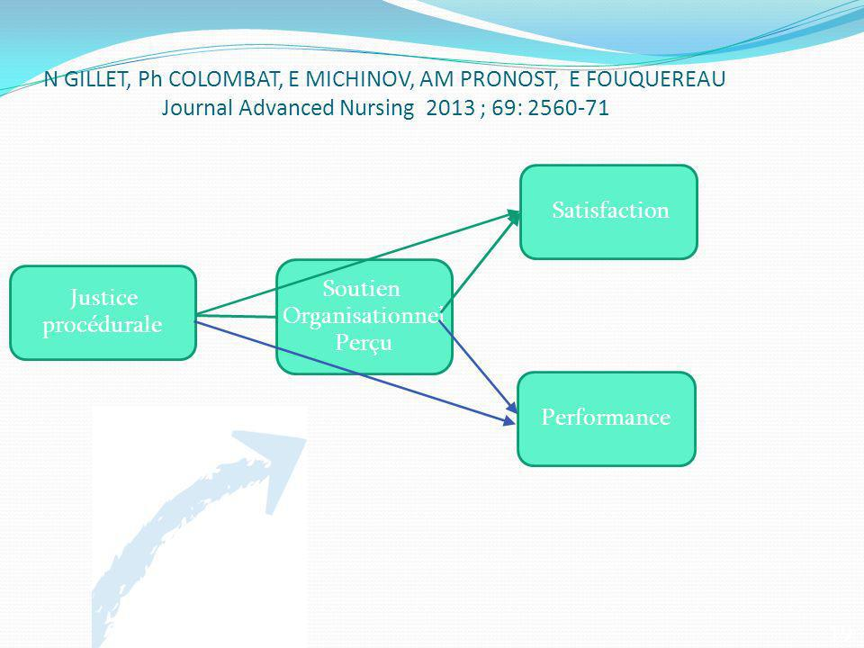 N GILLET, Ph COLOMBAT, E MICHINOV, AM PRONOST, E FOUQUEREAU Journal Advanced Nursing 2013 ; 69: 2560-71