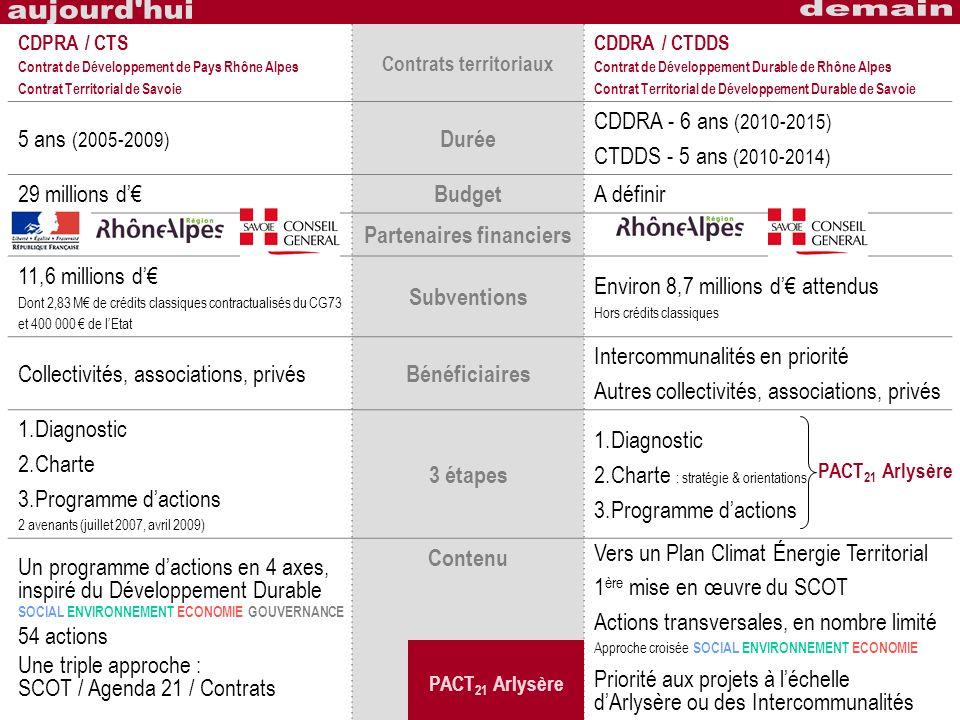 Contrats territoriaux Partenaires financiers