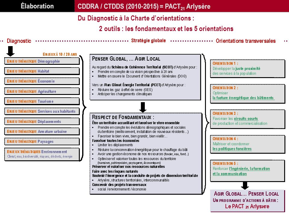 Élaboration CDDRA / CTDDS (2010-2015) = PACT21 Arlysère. Du Diagnostic à la Charte d'orientations :