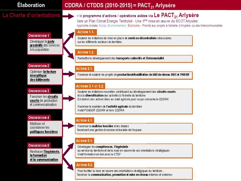 CDDRA / CTDDS (2010-2015) = PACT21 Arlysère La Charte d'orientations