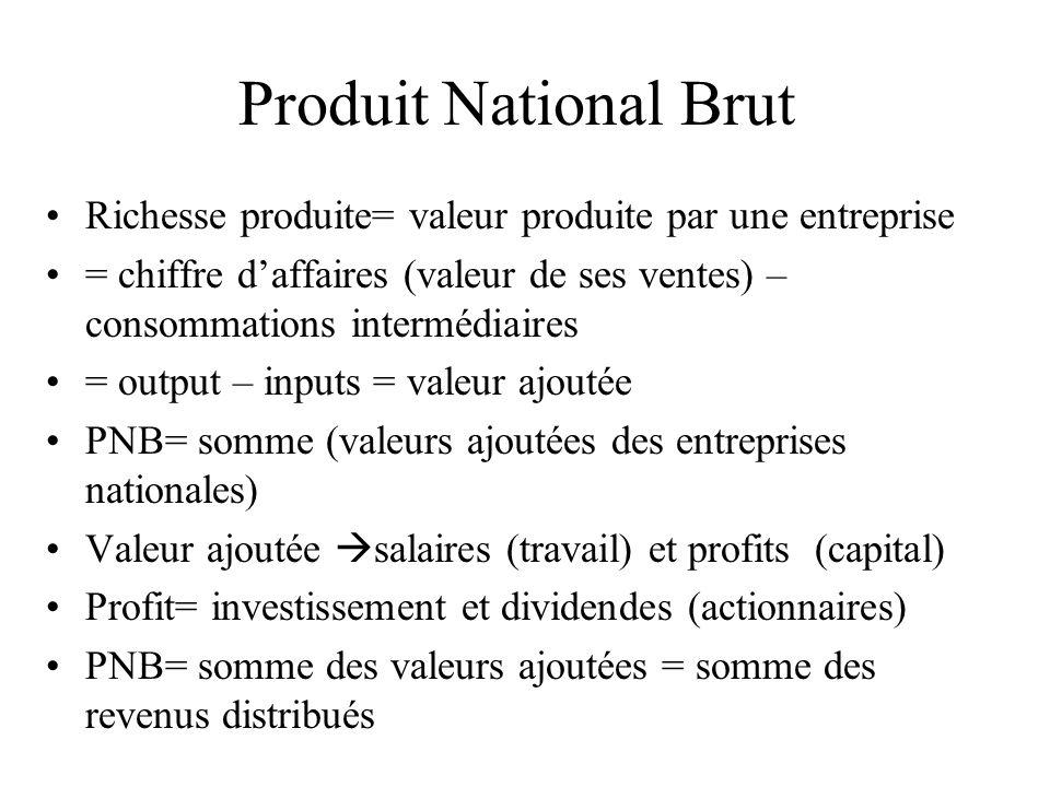 Produit National Brut Richesse produite= valeur produite par une entreprise.
