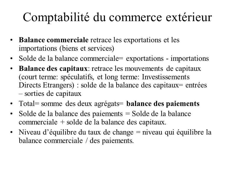 Comptabilité du commerce extérieur