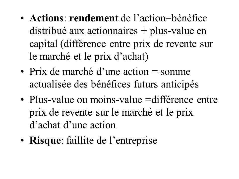 Actions: rendement de l'action=bénéfice distribué aux actionnaires + plus-value en capital (différence entre prix de revente sur le marché et le prix d'achat)