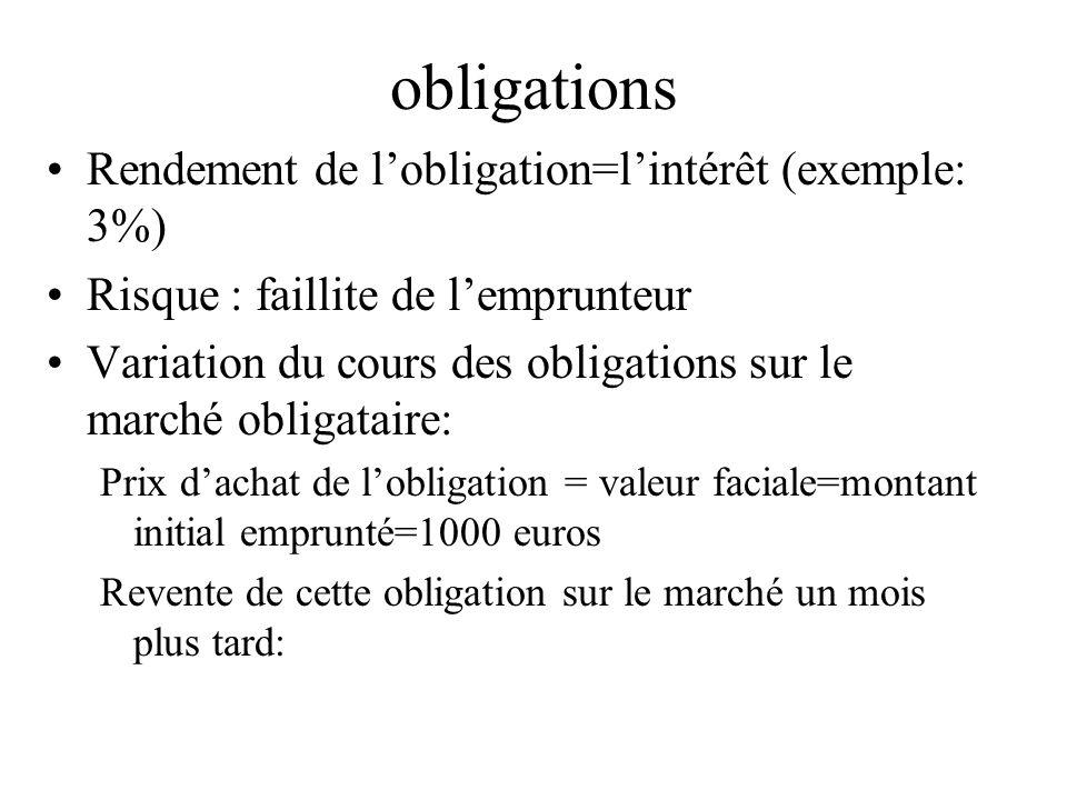 obligations Rendement de l'obligation=l'intérêt (exemple: 3%)
