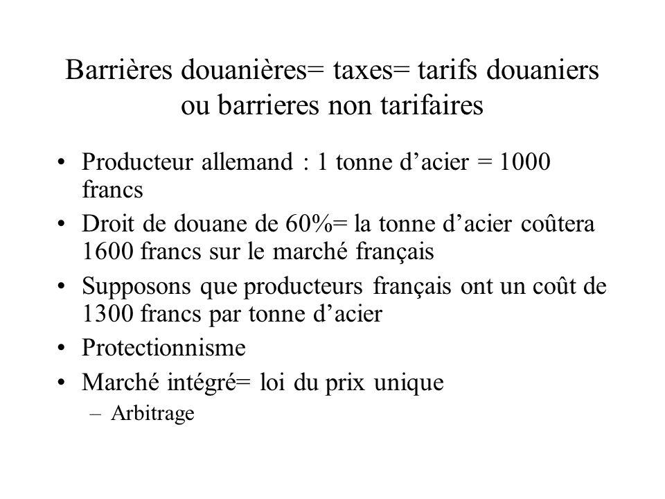 Barrières douanières= taxes= tarifs douaniers ou barrieres non tarifaires