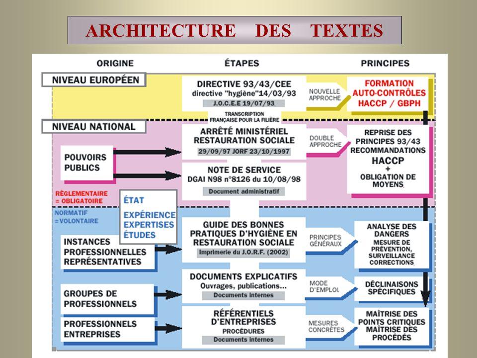 ARCHITECTURE DES TEXTES