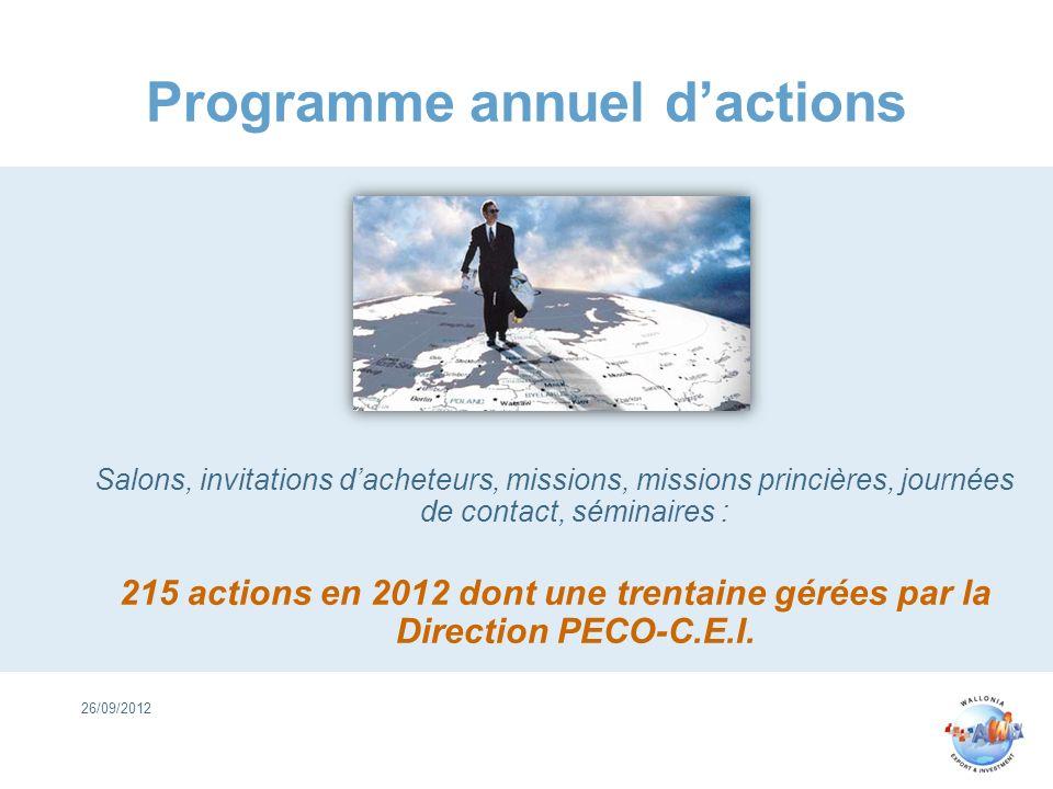 Programme annuel d'actions