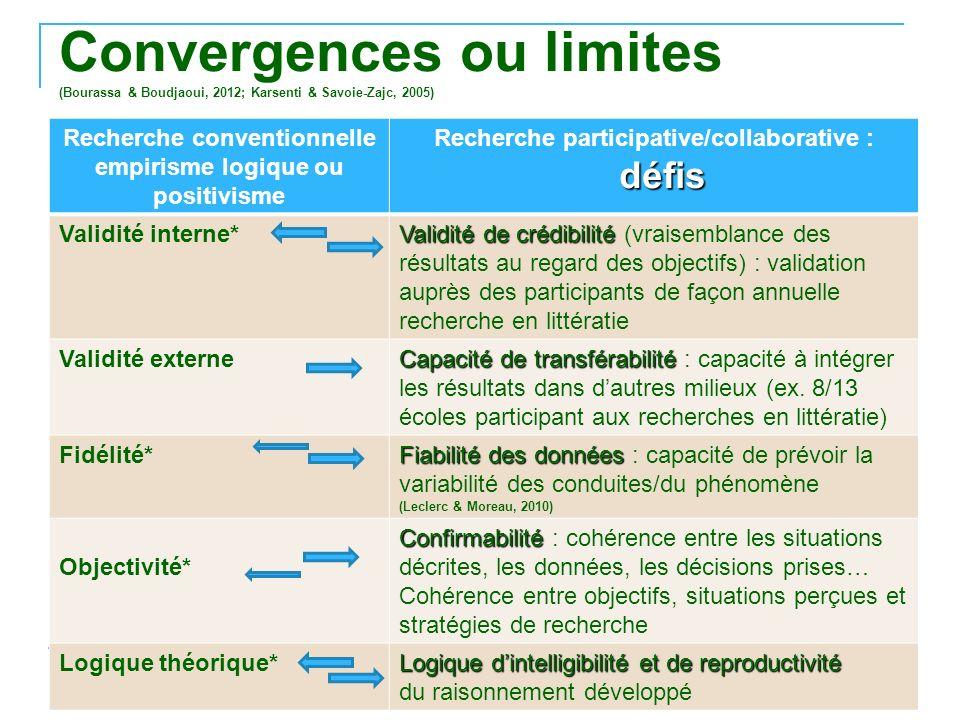 Convergences ou limites (Bourassa & Boudjaoui, 2012; Karsenti & Savoie-Zajc, 2005)