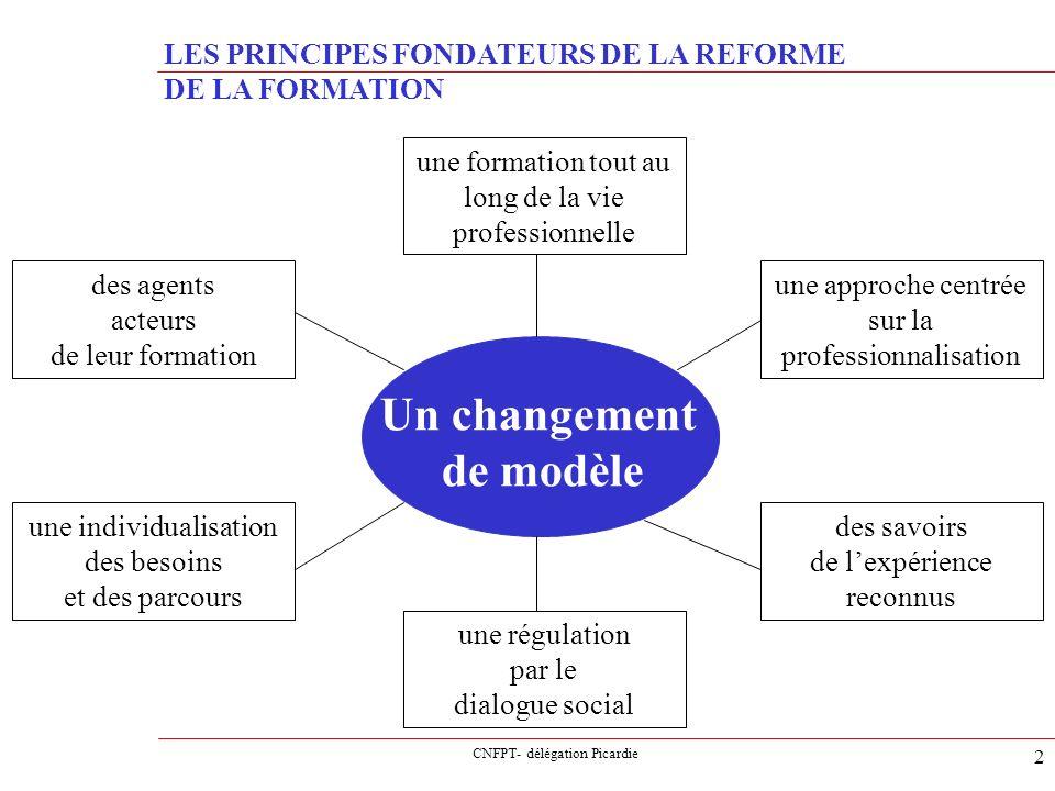 Un changement de modèle