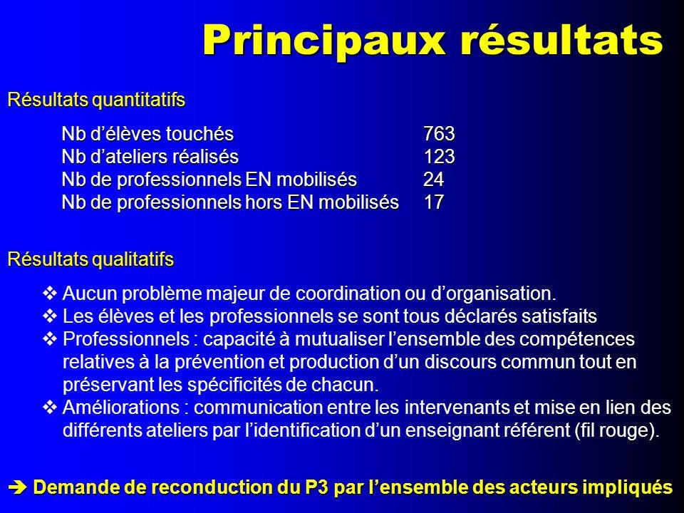 Principaux résultats Résultats quantitatifs Nb d'élèves touchés 763