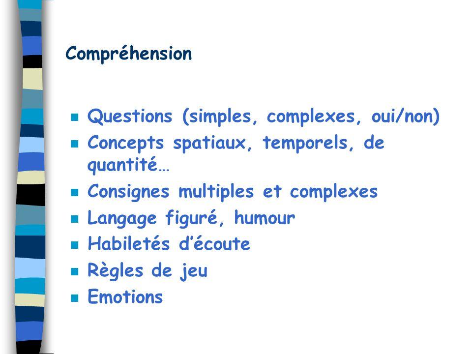 Compréhension Questions (simples, complexes, oui/non) Concepts spatiaux, temporels, de quantité… Consignes multiples et complexes.