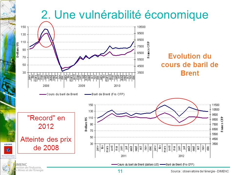 2. Une vulnérabilité économique