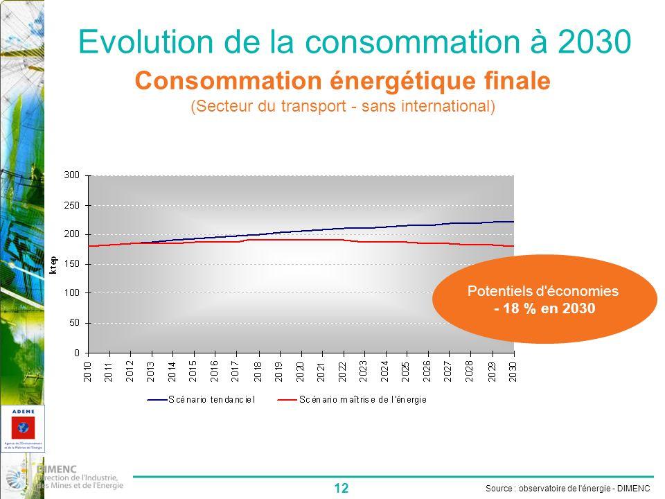 Evolution de la consommation à 2030