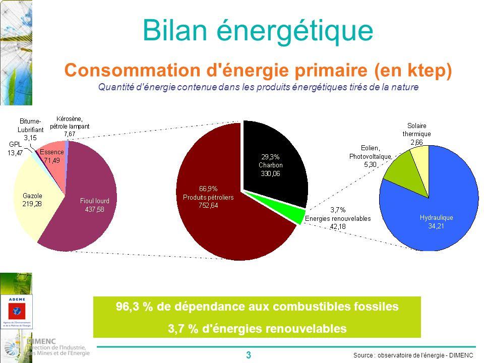 Bilan énergétique Consommation d énergie primaire (en ktep)