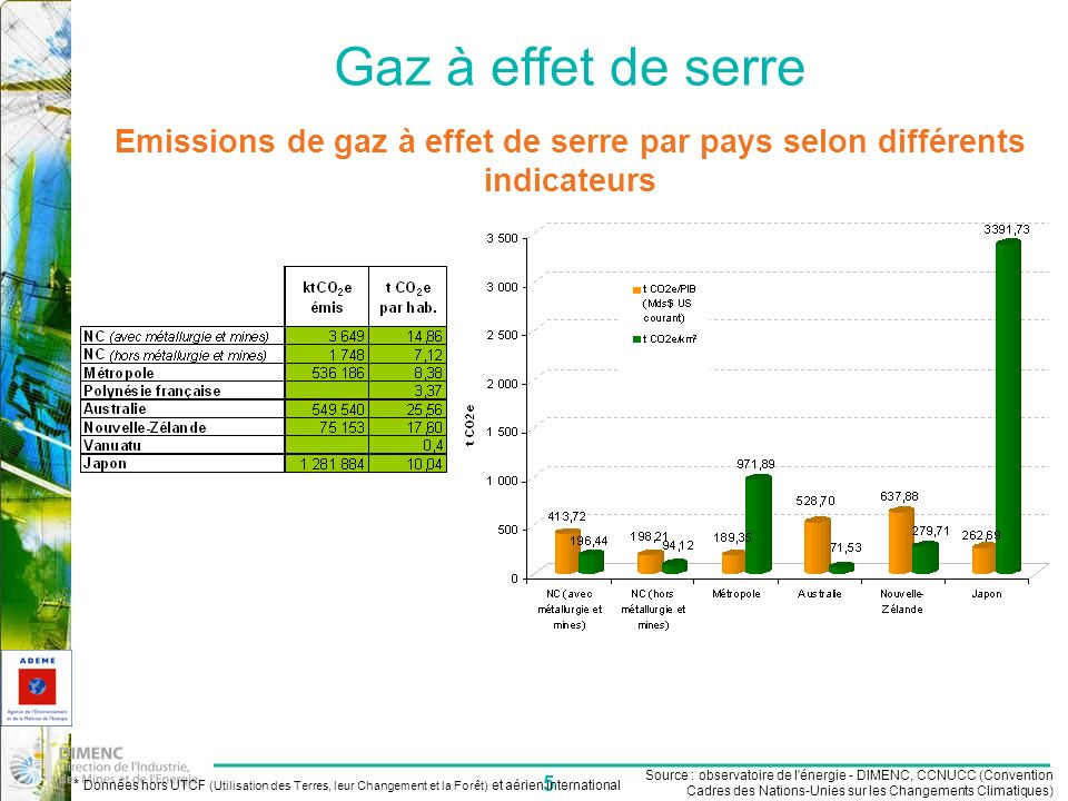 Gaz à effet de serre Emissions de gaz à effet de serre par pays selon différents indicateurs.