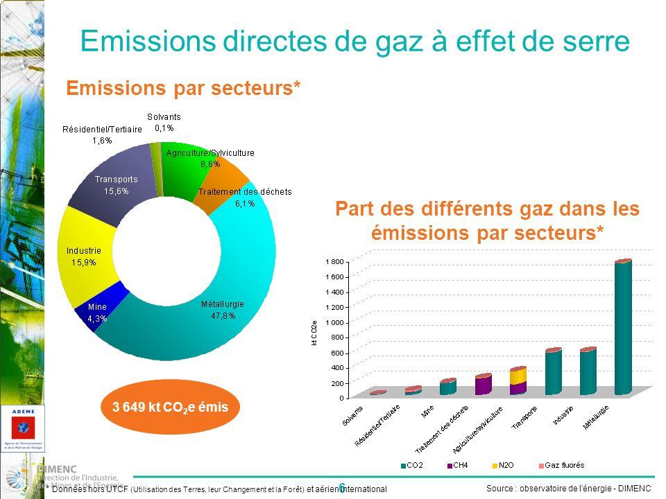 Emissions directes de gaz à effet de serre